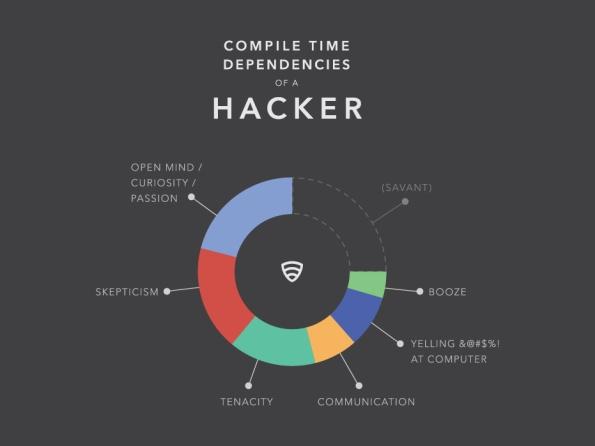 of-a-Hacker